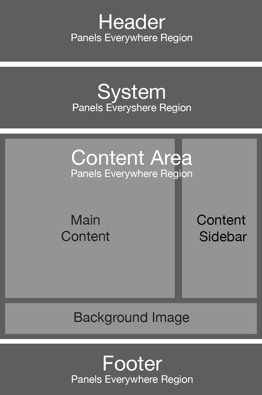 Panels Region Explanation Diagram